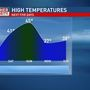 Mike Linden's Forecast | Temperatures warm-up as active weather chances remain