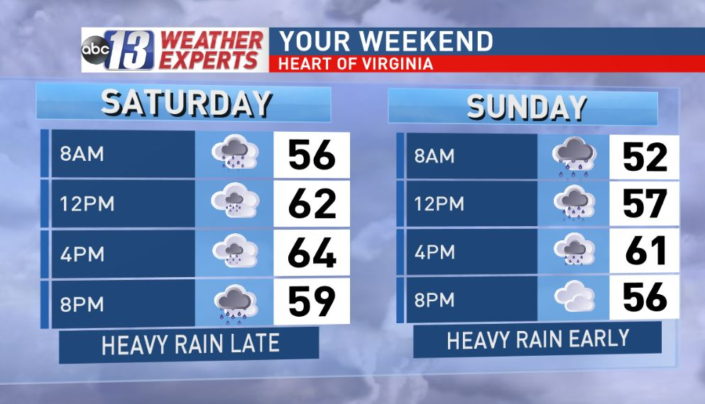 Heavy rain this weekend across Lynchburg, Danville, Roanoke, Blacksburg area (WSET).