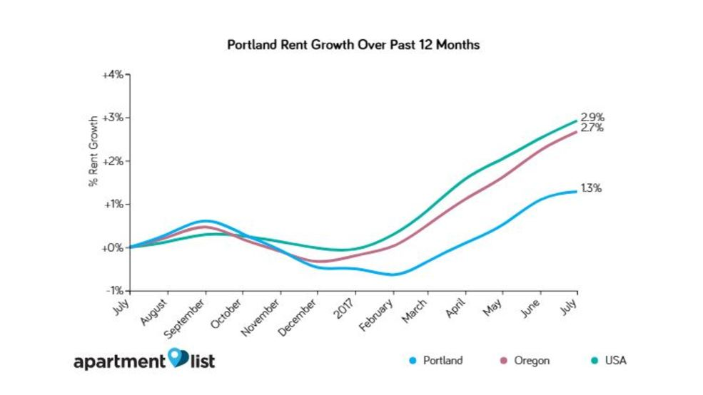 Rent in portland rises for the fifth straight month apartment list says katu for Average rent for one bedroom apartment in portland