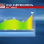 Mike Linden's Forecast | Ready or not, here comes the warmth