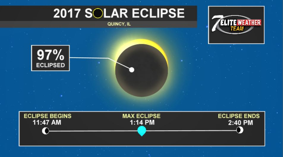 The sun is expected to be 97 percent covered by the moon at 1:14 p.m. Monday August 21.